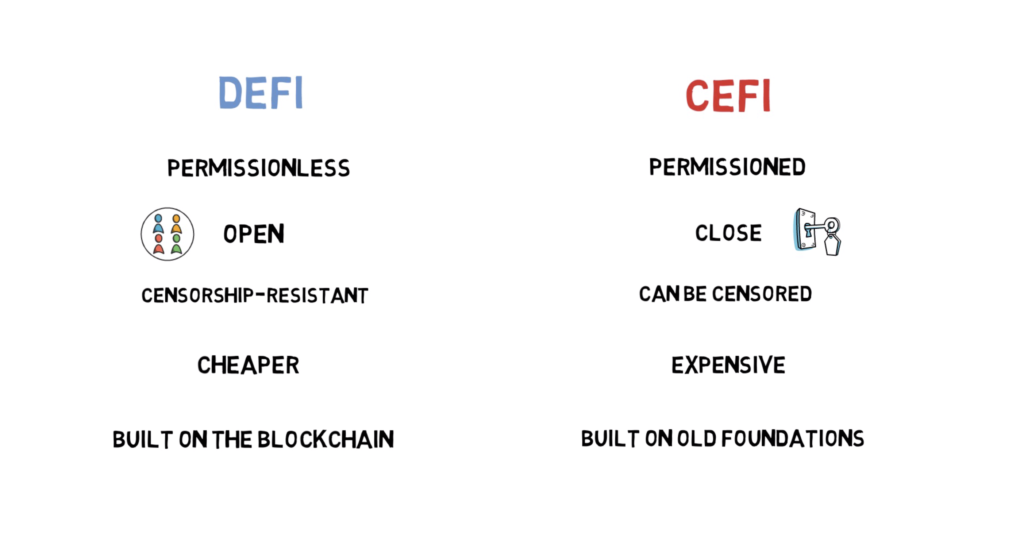 What is DEFI? Decentralized Finance Explained (Ethereum, MakerDao,  Compound, Uniswap, Kyber) – Finematics