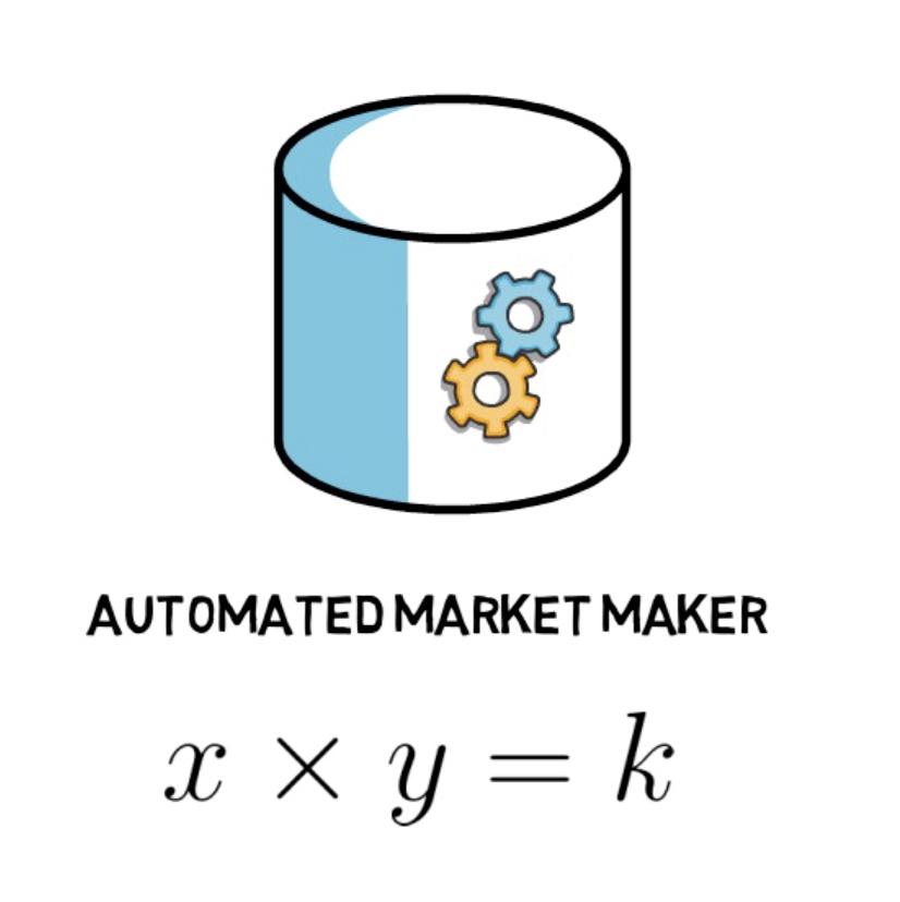 hệ thống tạo thị trường tự động (AMM) trên uniswap protocol - syndicator