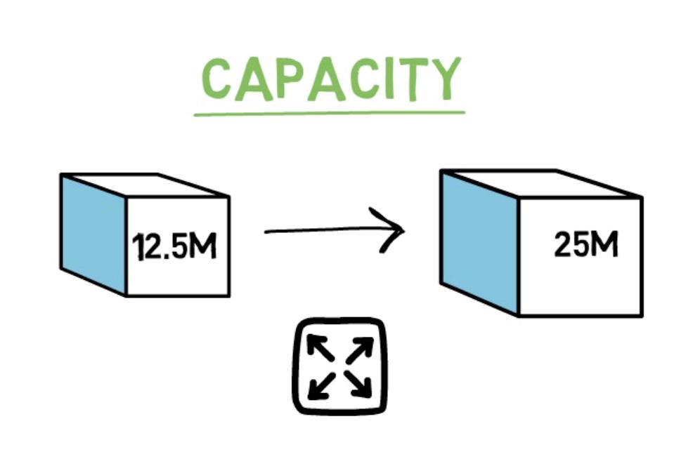 Une capacité des blocs qui augmente avec EIP 1559